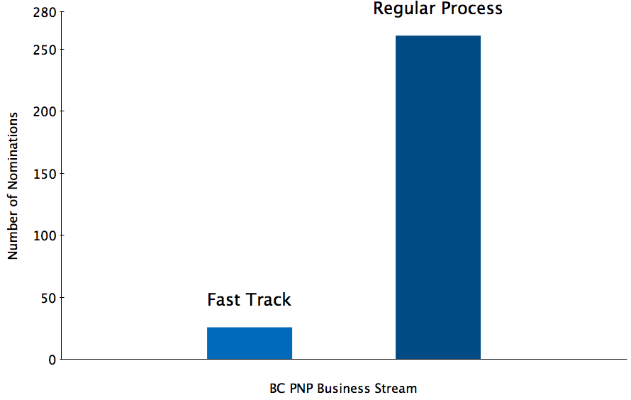 A graph showing 26 Fast Track and 261 regular process nominations